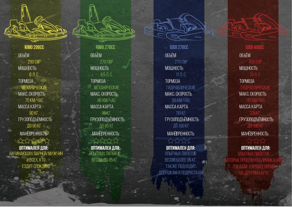 """Сравнительная таблица видов картов """"Одесса Картинг Клуба"""""""